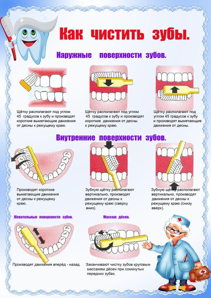 Порядок чистки зубов в картинках